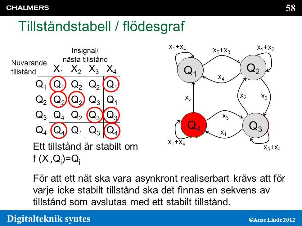 Tillståndstabell / flödesgraf