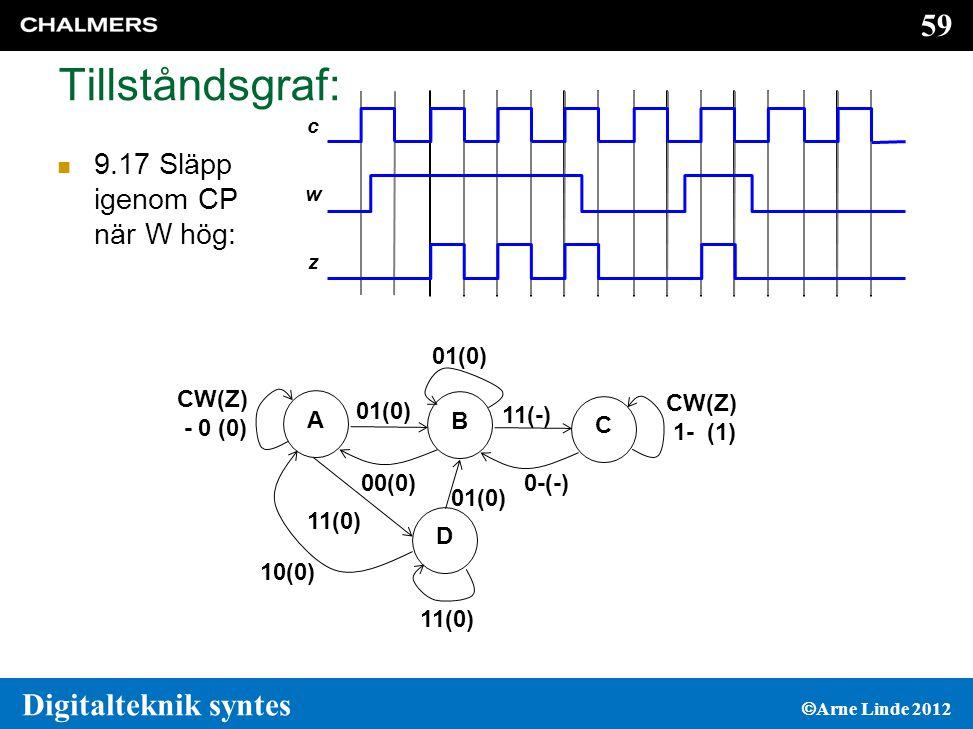 Tillståndsgraf: 9.17 Släpp igenom CP när W hög: 01(0) A CW(Z) - 0 (0)