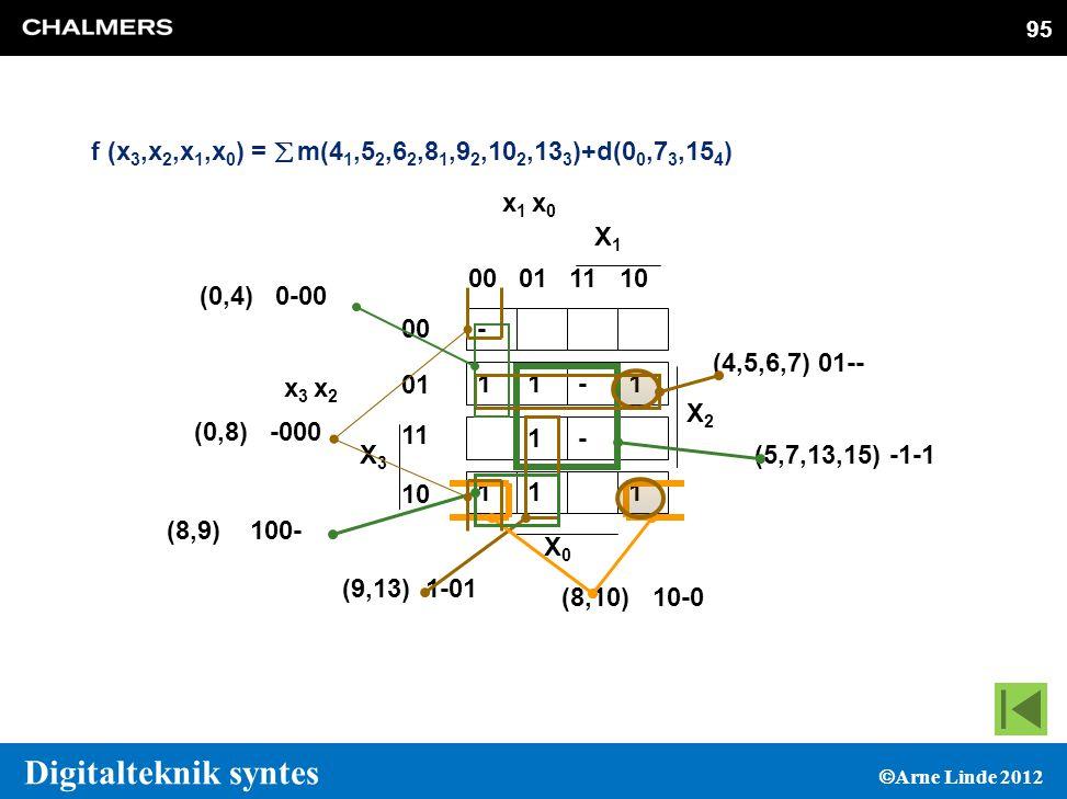 95 f (x3,x2,x1,x0) = å m(41,52,62,81,92,102,133)+d(00,73,154) - 1. X3. x3 x2. 00. 01. 11. 10.