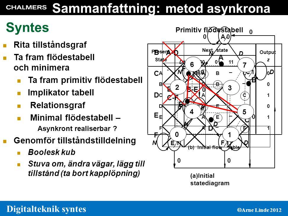 Sammanfattning: metod asynkrona sekvensnät Syntes