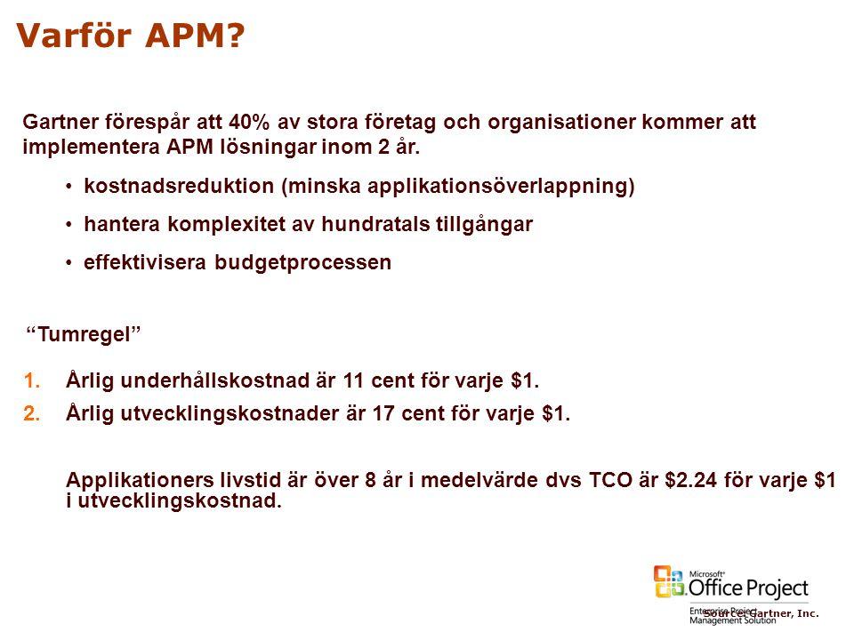 4/3/2017 1:29 PM Varför APM Gartner förespår att 40% av stora företag och organisationer kommer att implementera APM lösningar inom 2 år.