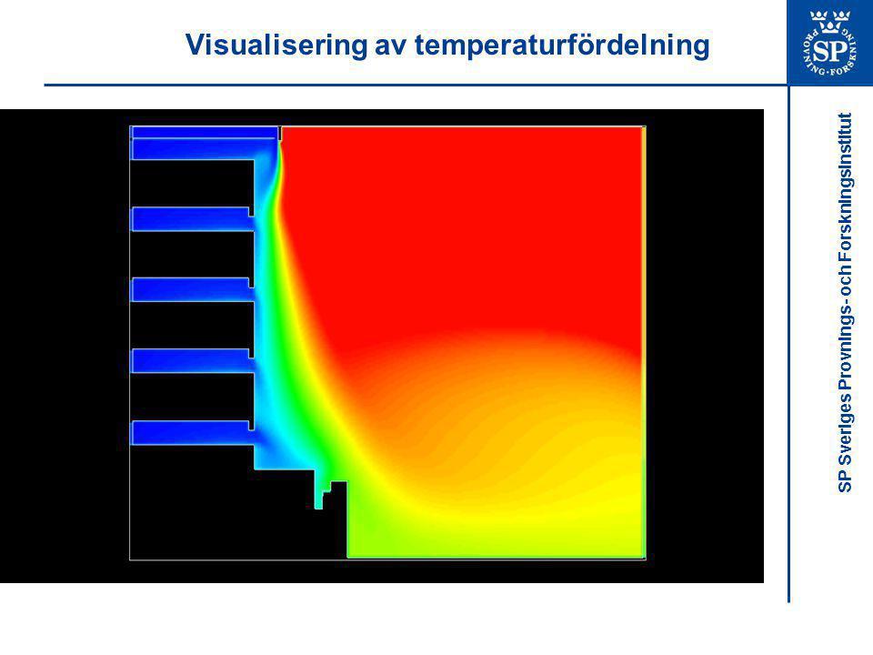 Visualisering av temperaturfördelning