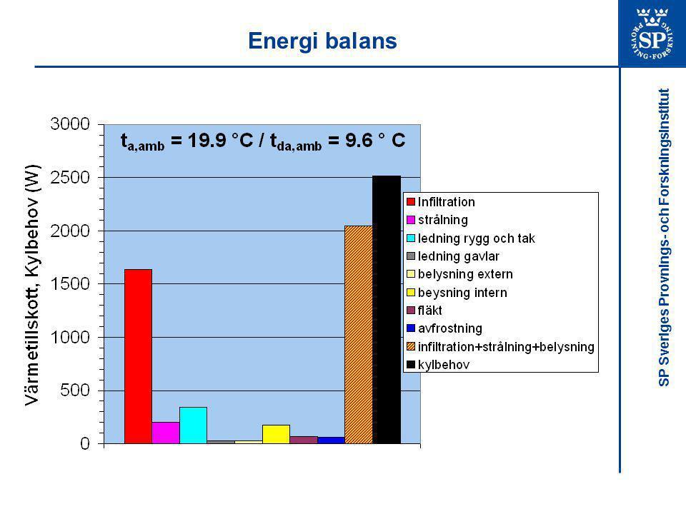 Energi balans