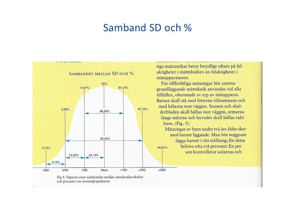 Samband SD och %