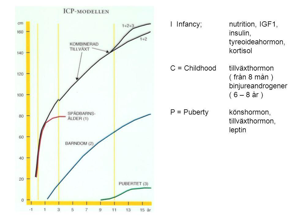 ICP Modellen I Infancy; nutrition, IGF1, insulin, tyreoideahormon,