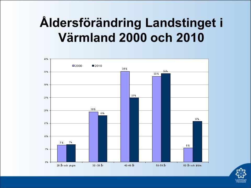 Åldersförändring Landstinget i Värmland 2000 och 2010