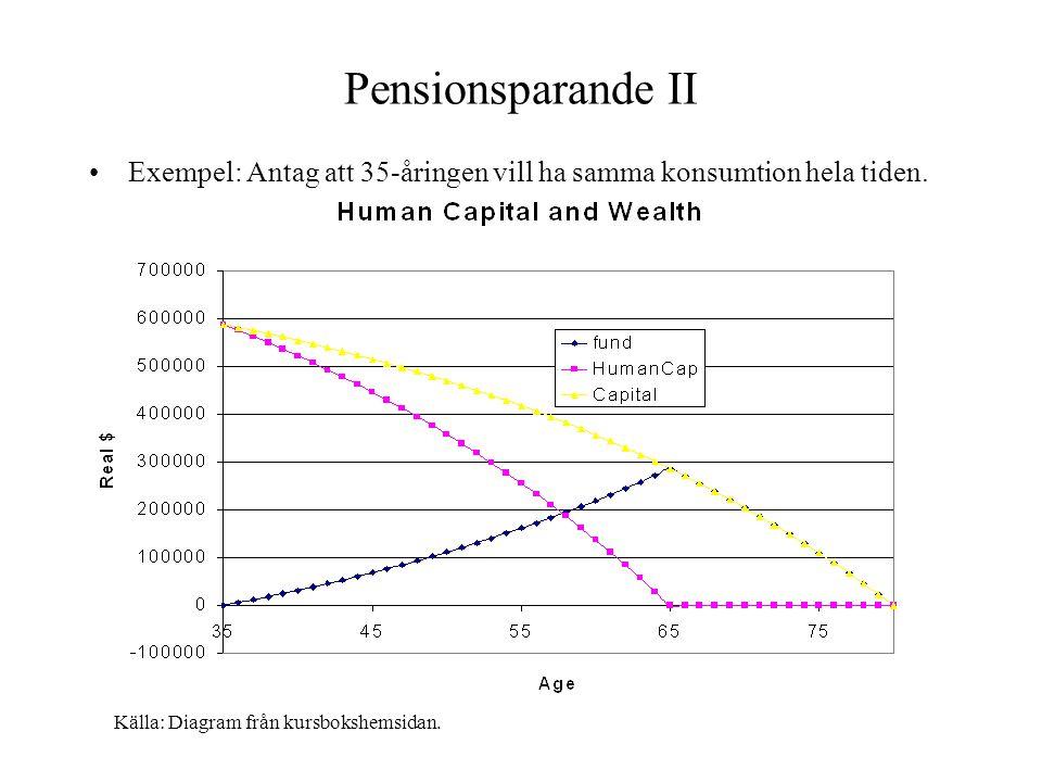 Källa: Diagram från kursbokshemsidan.