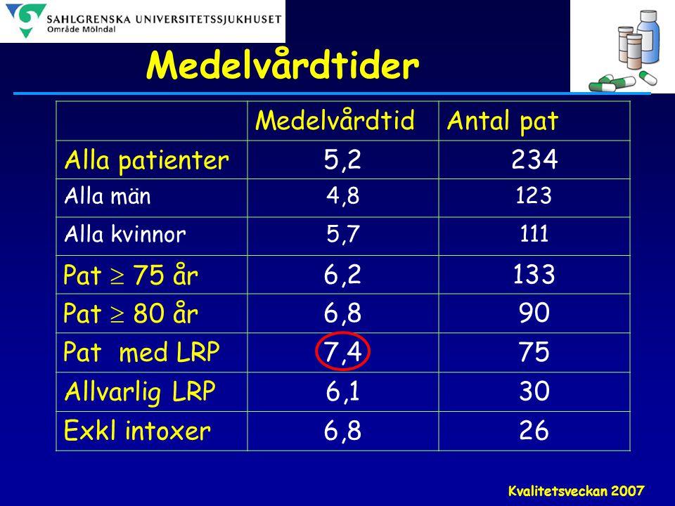 Medelvårdtider Medelvårdtid Antal pat Alla patienter 5,2 234