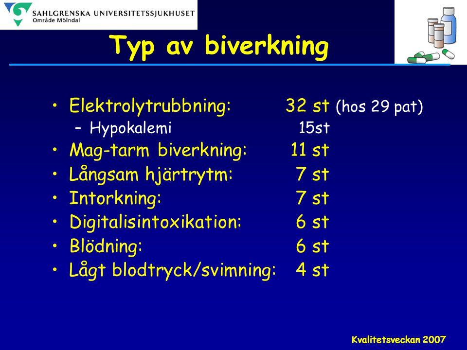 Typ av biverkning Elektrolytrubbning: 32 st (hos 29 pat)
