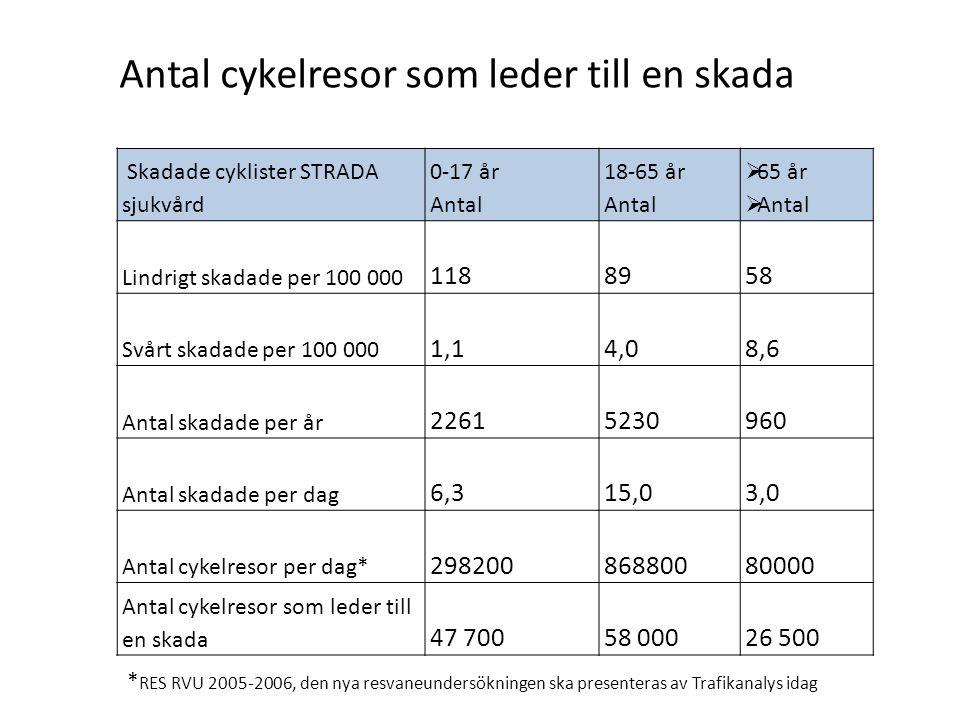 Antal cykelresor som leder till en skada
