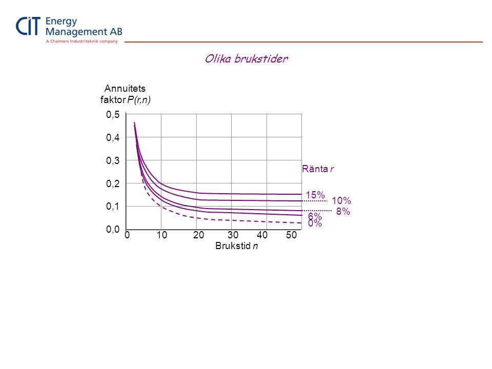 Annuitets faktor P(r,n)