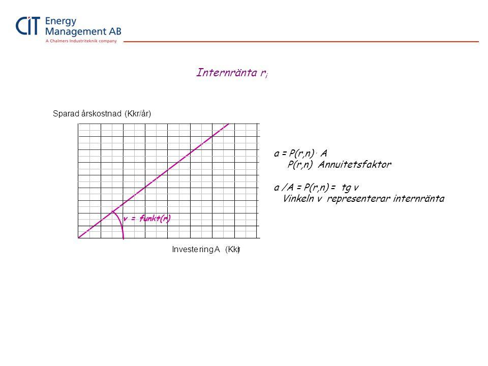 Internränta ri a = P(r,n) . A P(r,n) Annuitetsfaktor
