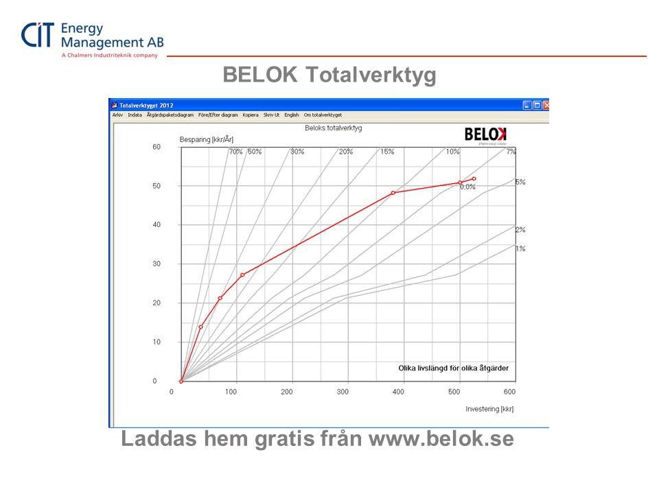 Laddas hem gratis från www.belok.se