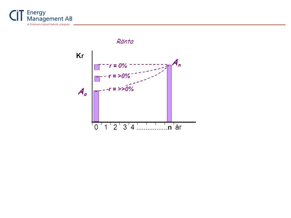 A Kr 0 1 2 3 4 .................n år Ränta r = 0% r = >0%