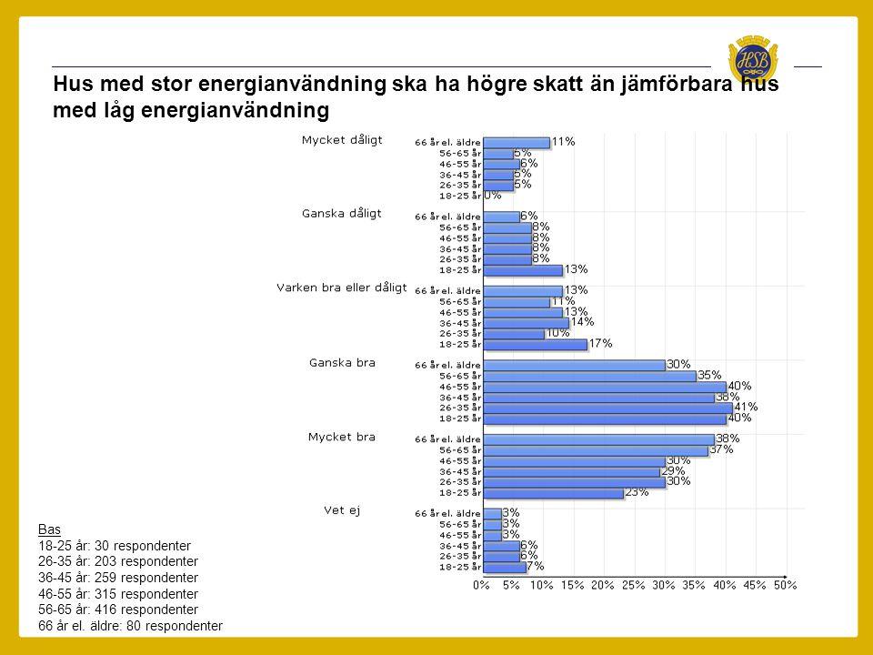 Hus med stor energianvändning ska ha högre skatt än jämförbara hus med låg energianvändning