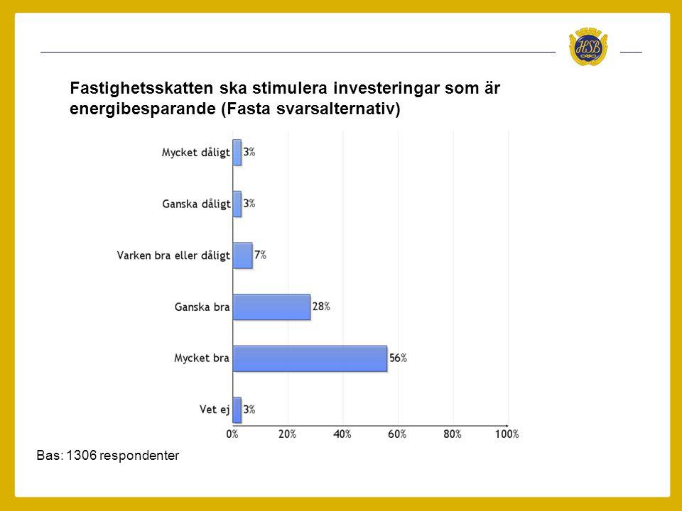 Fastighetsskatten ska stimulera investeringar som är energibesparande (Fasta svarsalternativ)