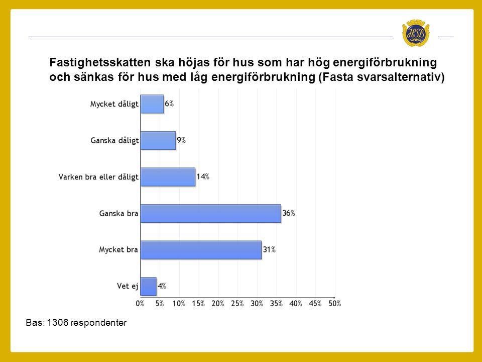 Fastighetsskatten ska höjas för hus som har hög energiförbrukning och sänkas för hus med låg energiförbrukning (Fasta svarsalternativ)