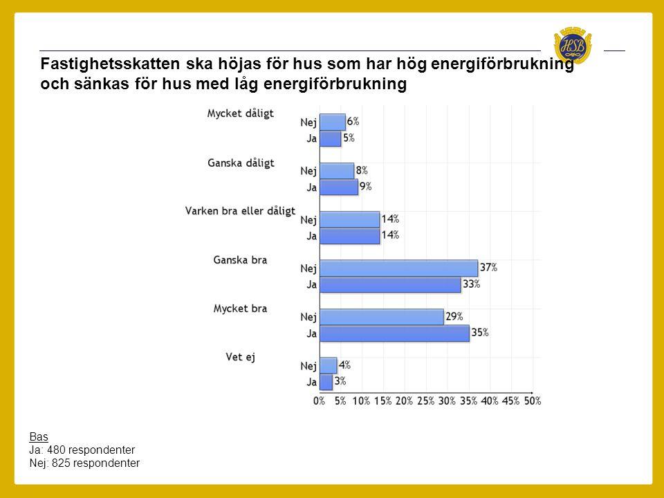 Fastighetsskatten ska höjas för hus som har hög energiförbrukning och sänkas för hus med låg energiförbrukning