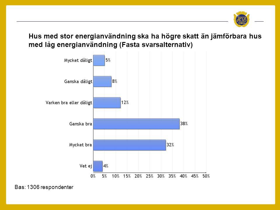 Hus med stor energianvändning ska ha högre skatt än jämförbara hus med låg energianvändning (Fasta svarsalternativ)