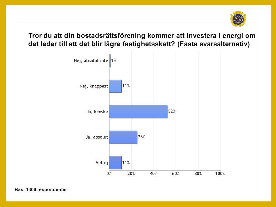 Tror du att din bostadsrättsförening kommer att investera i energi om det leder till att det blir lägre fastighetsskatt (Fasta svarsalternativ)