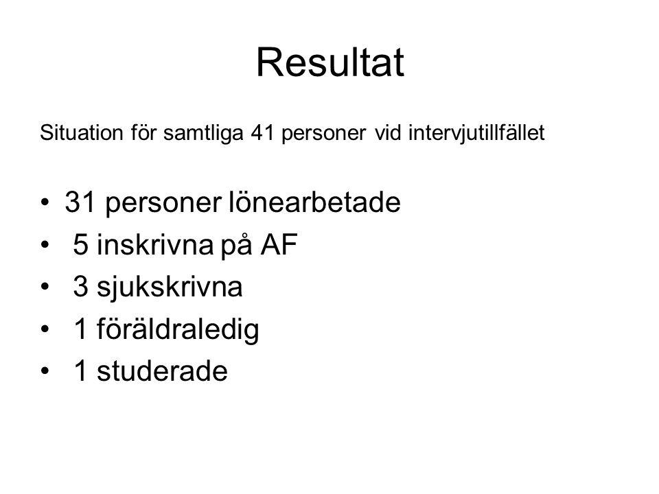 Resultat 31 personer lönearbetade 5 inskrivna på AF 3 sjukskrivna