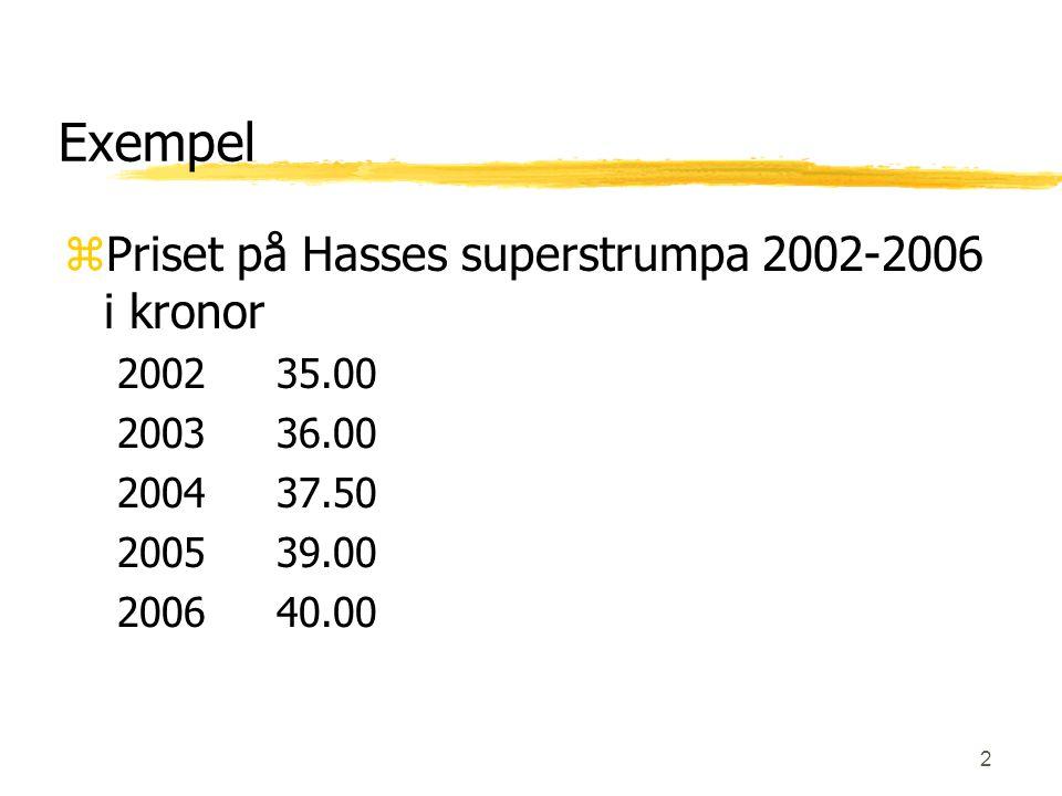 Exempel Priset på Hasses superstrumpa 2002-2006 i kronor 2002 35.00