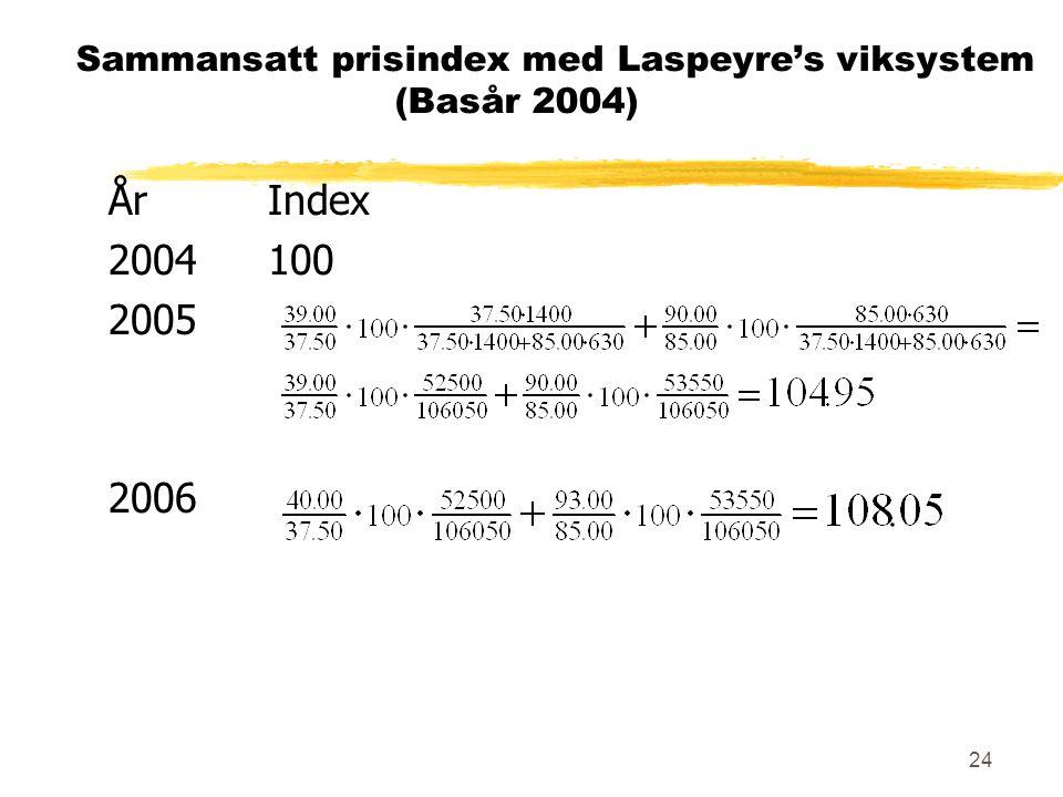 Sammansatt prisindex med Laspeyre's viksystem (Basår 2004)