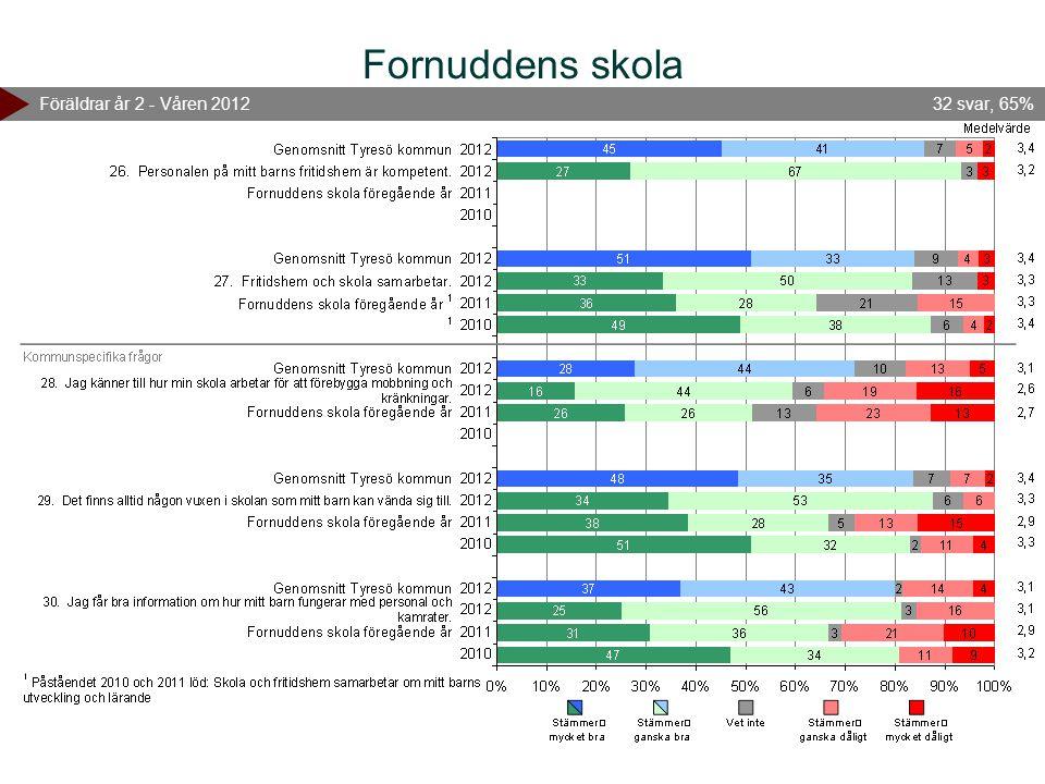 Fornuddens skola Föräldrar år 2 - Våren 2012 32 svar, 65%