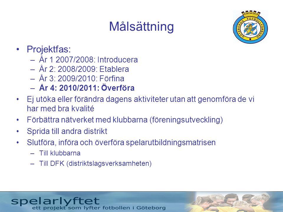 Målsättning Projektfas: År 1 2007/2008: Introducera