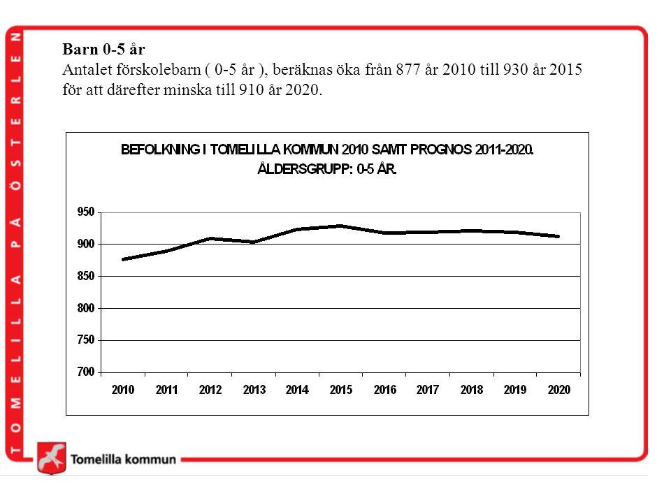 Barn 0-5 år Antalet förskolebarn ( 0-5 år ), beräknas öka från 877 år 2010 till 930 år 2015.