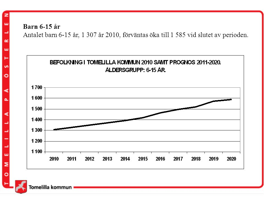 Barn 6-15 år Antalet barn 6-15 år, 1 307 år 2010, förväntas öka till 1 585 vid slutet av perioden.