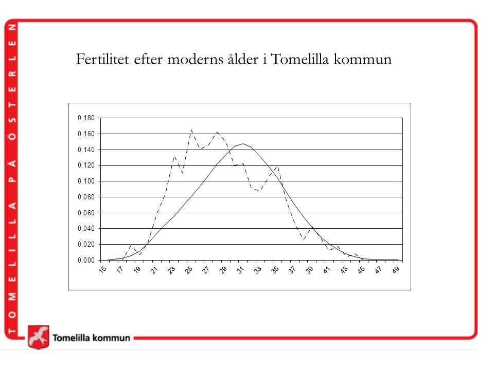 Fertilitet efter moderns ålder i Tomelilla kommun