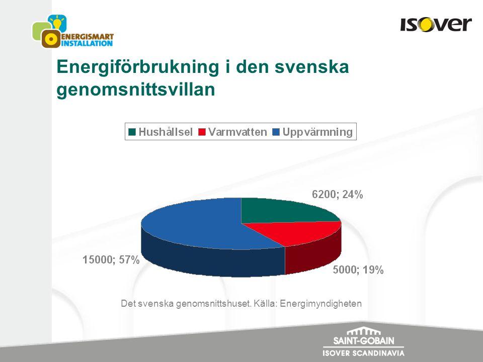 Energiförbrukning i den svenska genomsnittsvillan