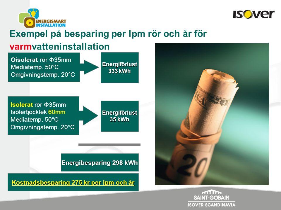 Exempel på besparing per lpm rör och år för varmvatteninstallation