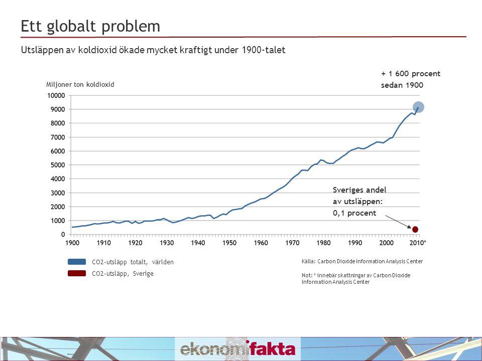 Ett globalt problem Utsläppen av koldioxid ökade mycket kraftigt under 1900-talet. + 1 600 procent.