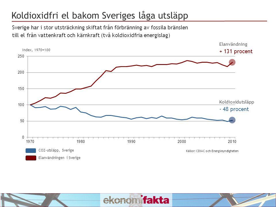 Koldioxidfri el bakom Sveriges låga utsläpp