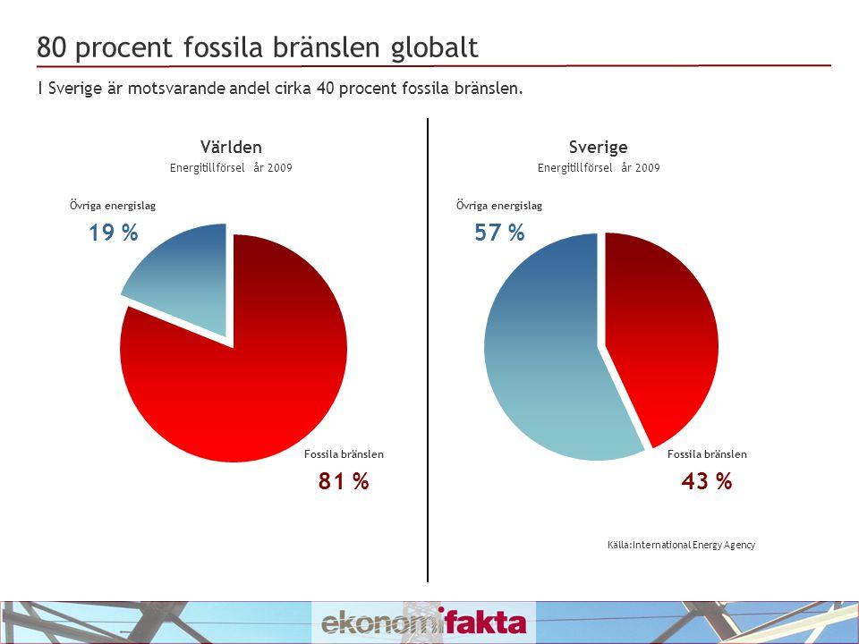 80 procent fossila bränslen globalt