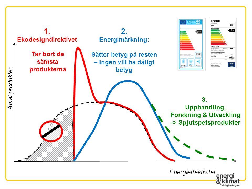 1. 2. Ekodesigndirektivet Energimärkning: