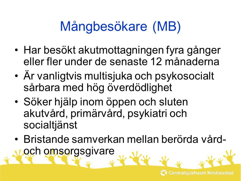 Mångbesökare (MB) Har besökt akutmottagningen fyra gånger eller fler under de senaste 12 månaderna.