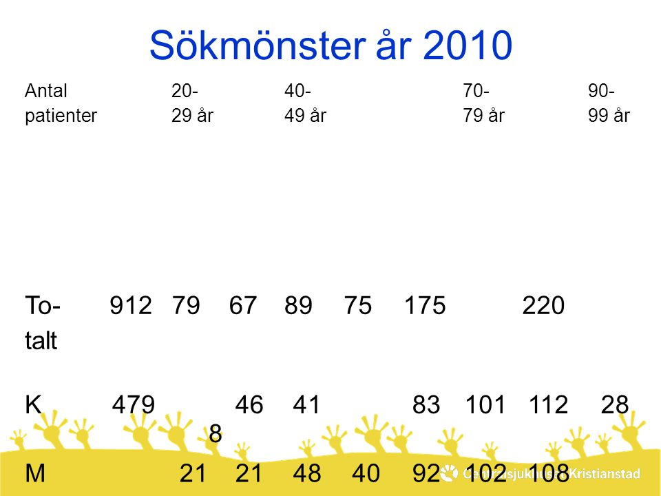 Sökmönster år 2010 To- talt 912 79 67 89 75 175 2 0 3 220 4 9 K 479