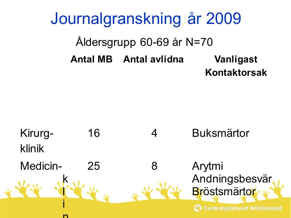 Journalgranskning år 2009 Åldersgrupp 60-69 år N=70 Kirurg- klinik 16