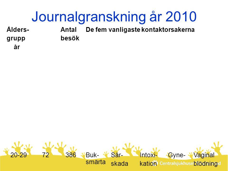 Journalgranskning år 2010 Ålders- grupp år A n t a l