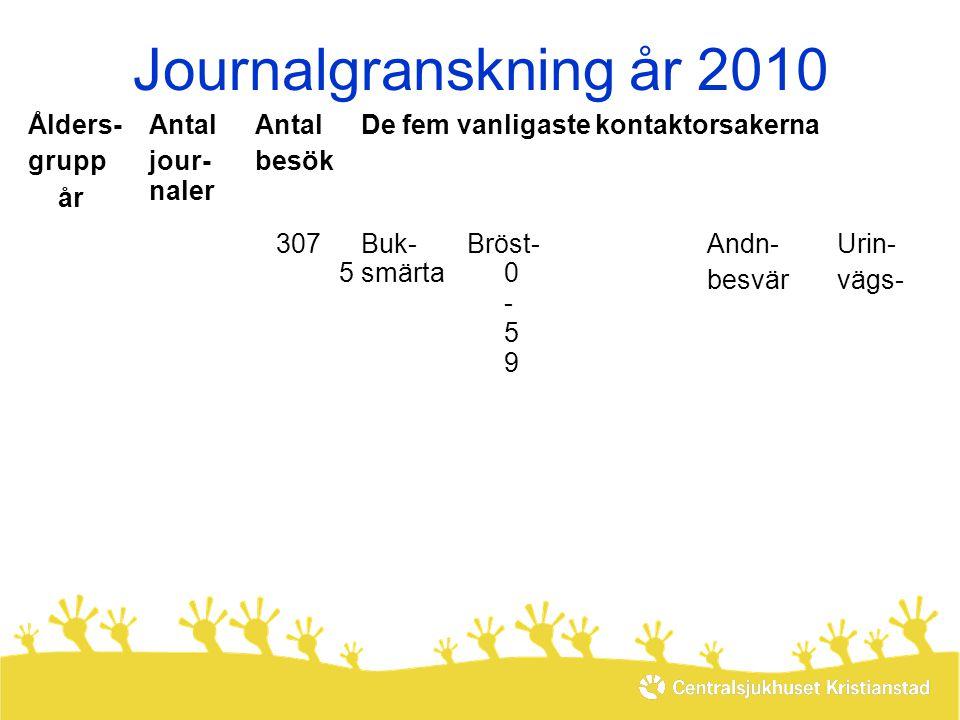 Journalgranskning år 2010 Ålders- grupp år Antal jour- naler besök