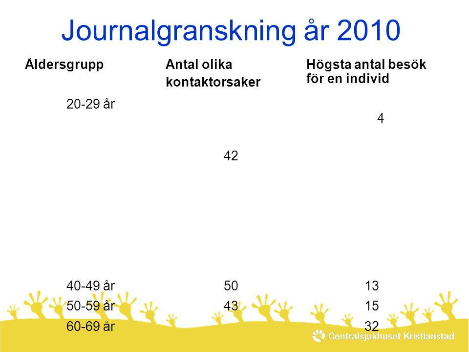 Journalgranskning år 2010 Åldersgrupp Antal olika kontaktorsaker