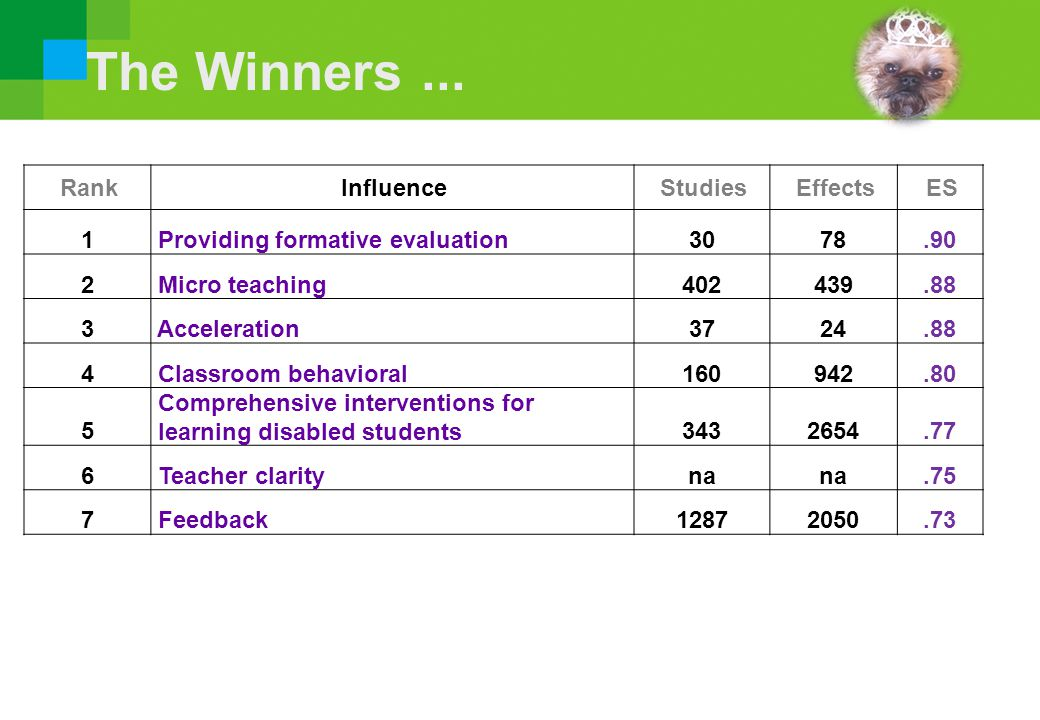 The Winners ... Rank Influence Studies Effects ES 1