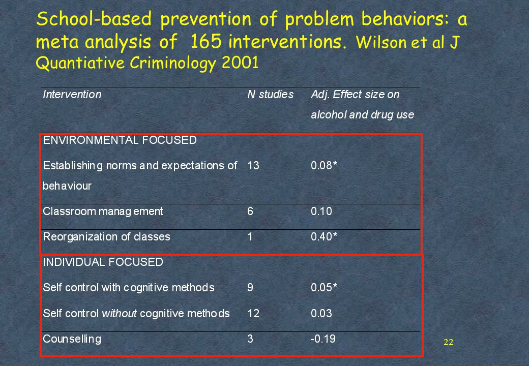 School-based prevention of problem behaviors: a meta analysis of 165 interventions.