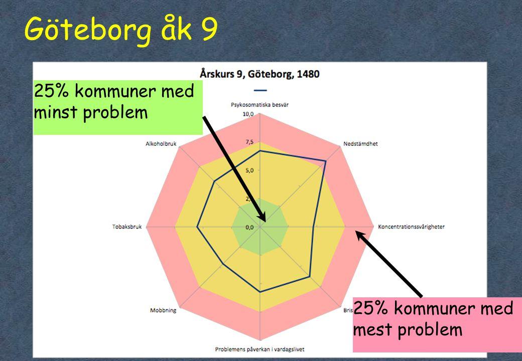 Göteborg åk 9 25% kommuner med minst problem