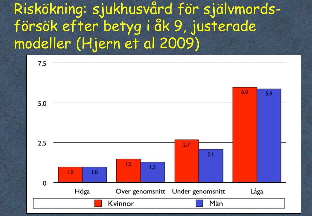 Riskökning: sjukhusvård för självmords-försök efter betyg i åk 9, justerade modeller (Hjern et al 2009)
