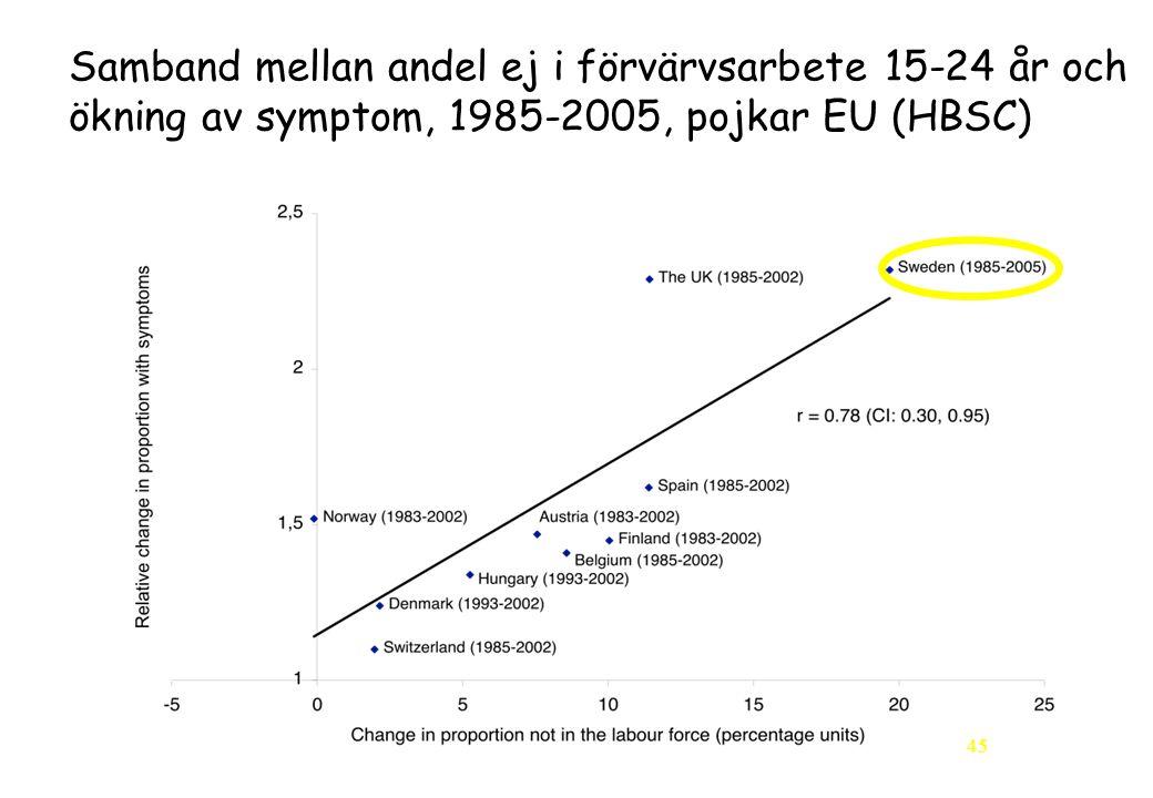 Samband mellan andel ej i förvärvsarbete 15-24 år och ökning av symptom, 1985-2005, pojkar EU (HBSC)