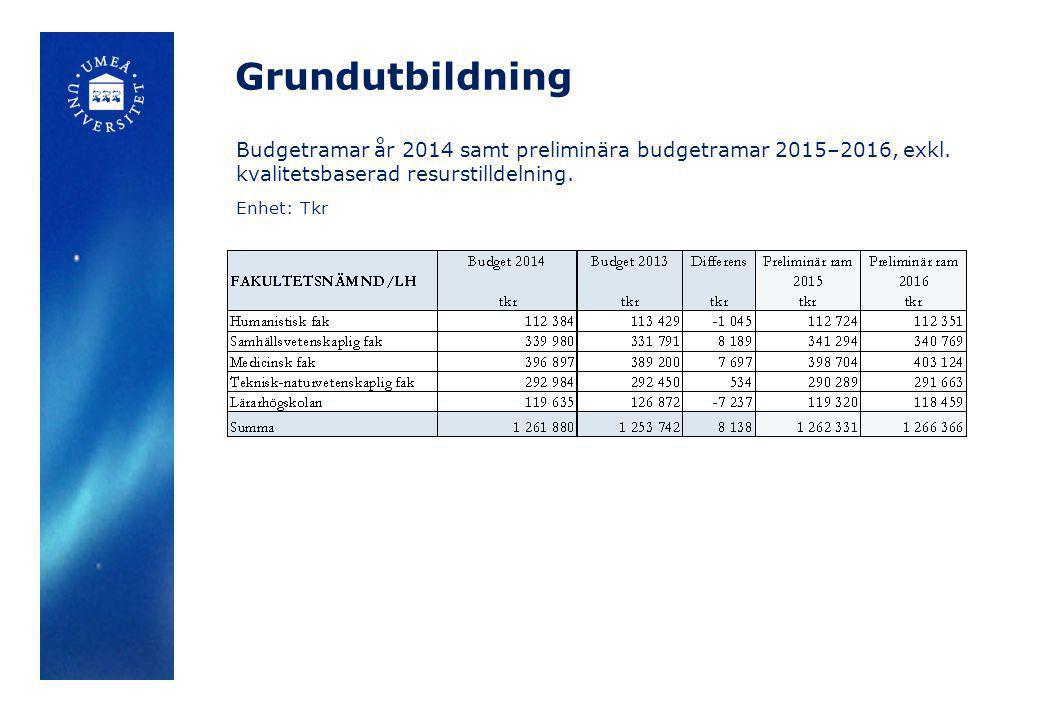 Grundutbildning Budgetramar år 2014 samt preliminära budgetramar 2015–2016, exkl. kvalitetsbaserad resurstilldelning.